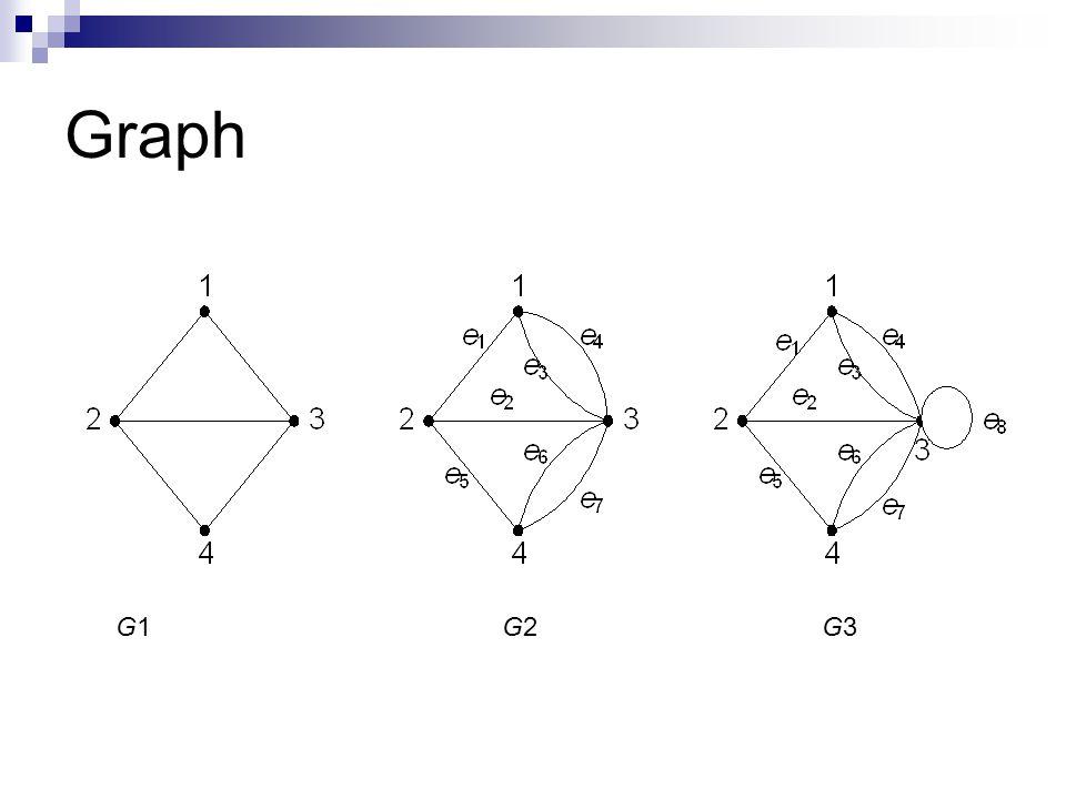 Graph G1 G2 G3