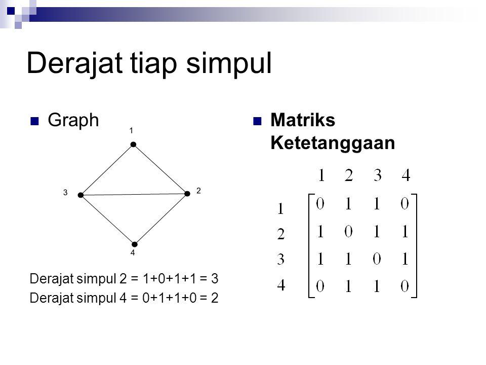 Derajat tiap simpul Graph Matriks Ketetanggaan