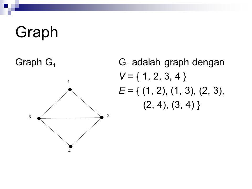 Graph Graph G1 G1 adalah graph dengan V = { 1, 2, 3, 4 }