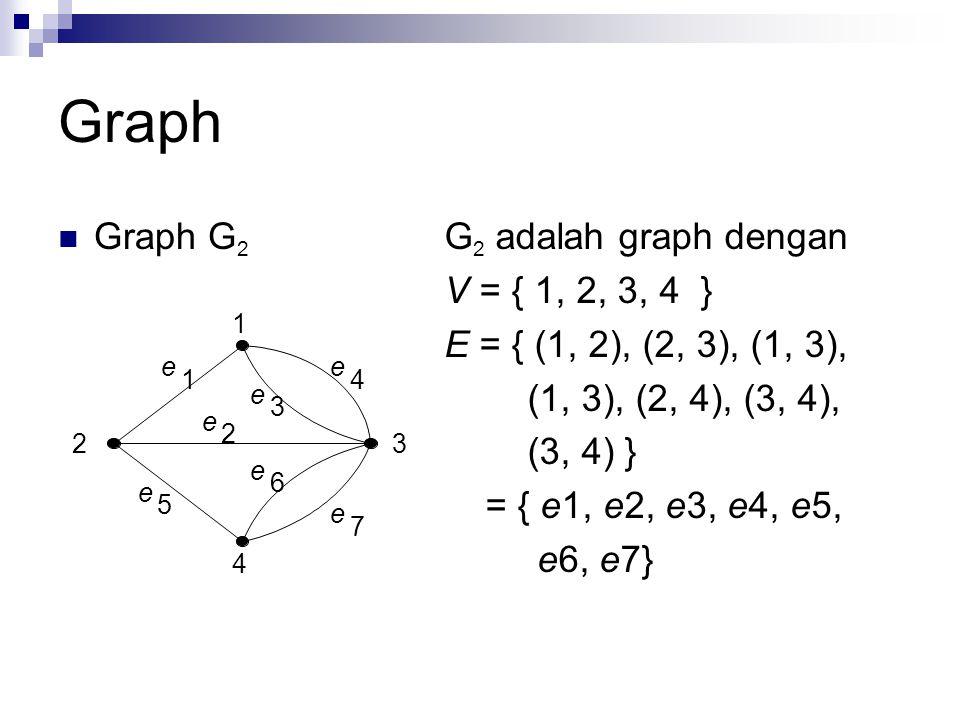 Graph Graph G2 G2 adalah graph dengan V = { 1, 2, 3, 4 }