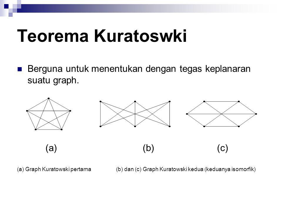 Teorema Kuratoswki Berguna untuk menentukan dengan tegas keplanaran suatu graph. (a) (b) (c)