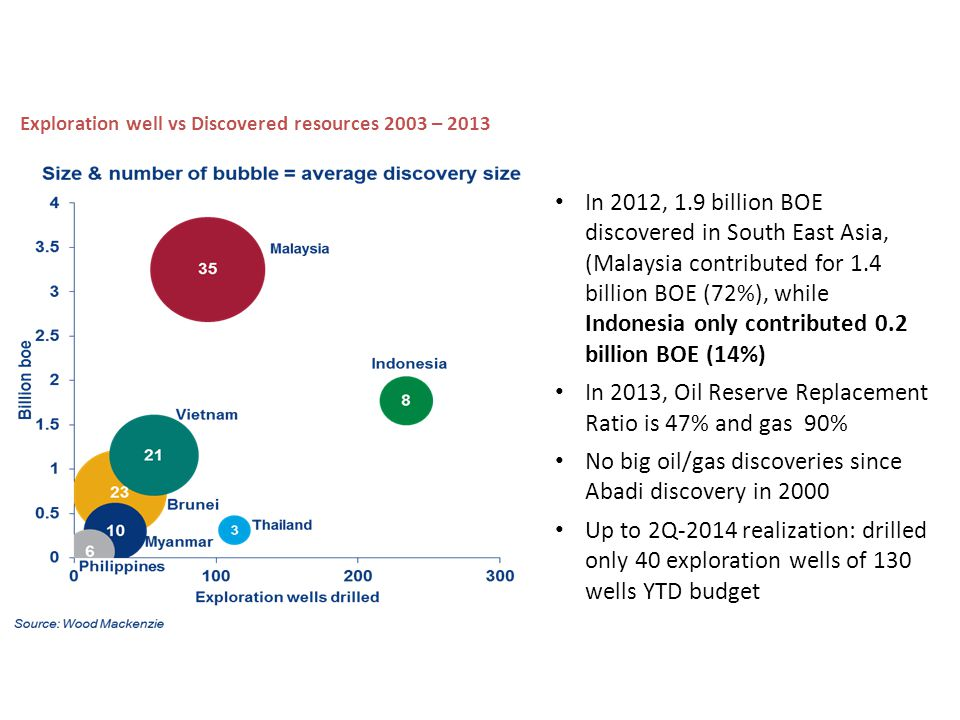 Indonesia exploration has underperformed in the last decade…