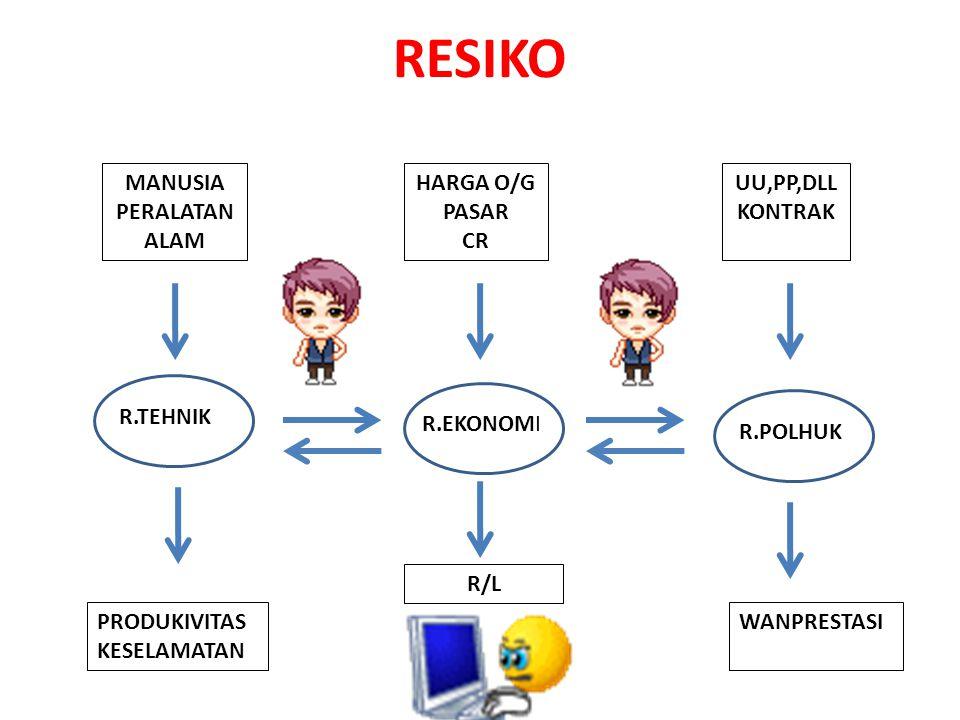 RESIKO MANUSIA PERALATAN ALAM HARGA O/G PASAR CR UU,PP,DLL KONTRAK