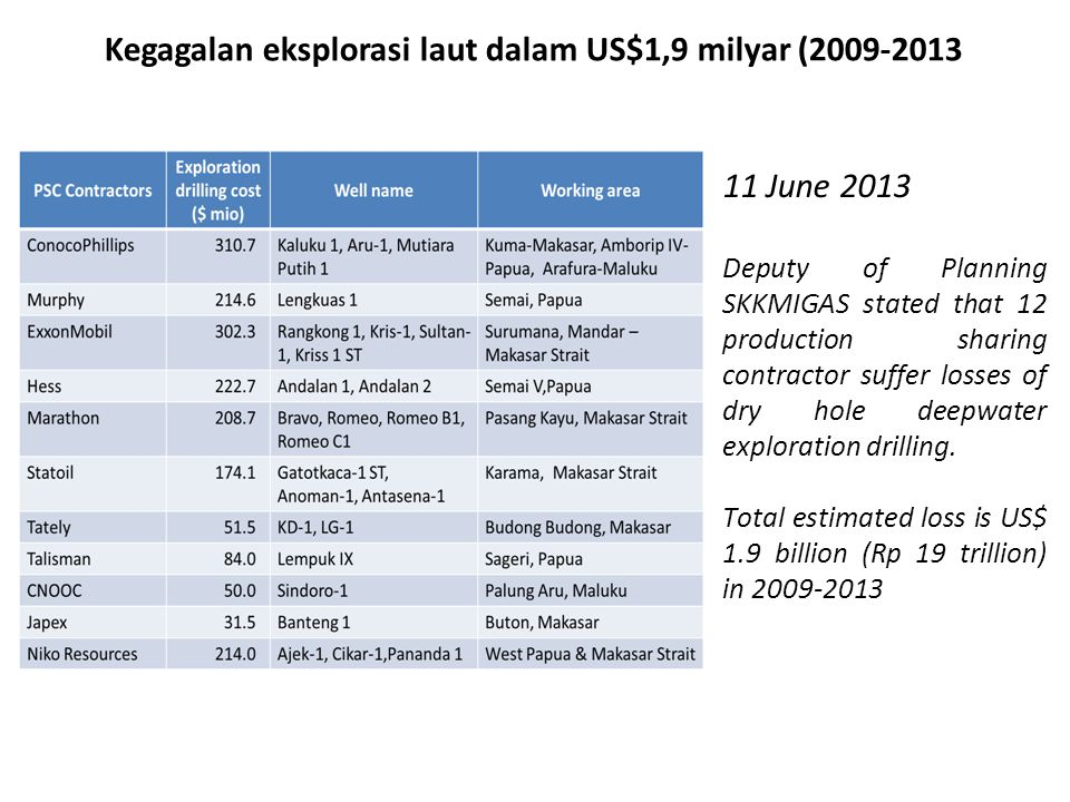 Kegagalan eksplorasi laut dalam US$1,9 milyar (2009-2013)
