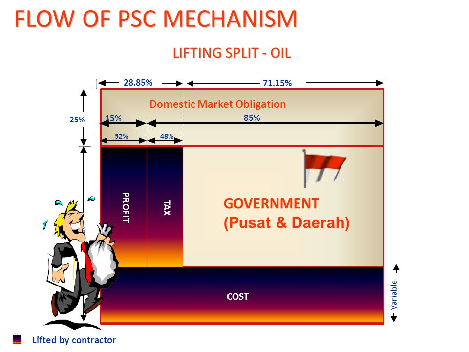FLOW OF PSC MECHANISM LIFTING SPLIT - OIL GOVERNMENT (Pusat & Daerah)