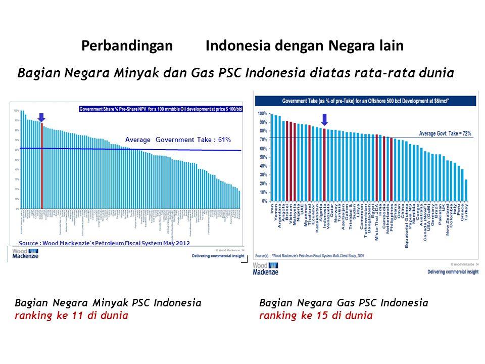 Perbandingan PSC Indonesia dengan Negara lain