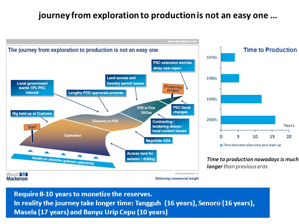 The journey from exploration to production is not an easy one …