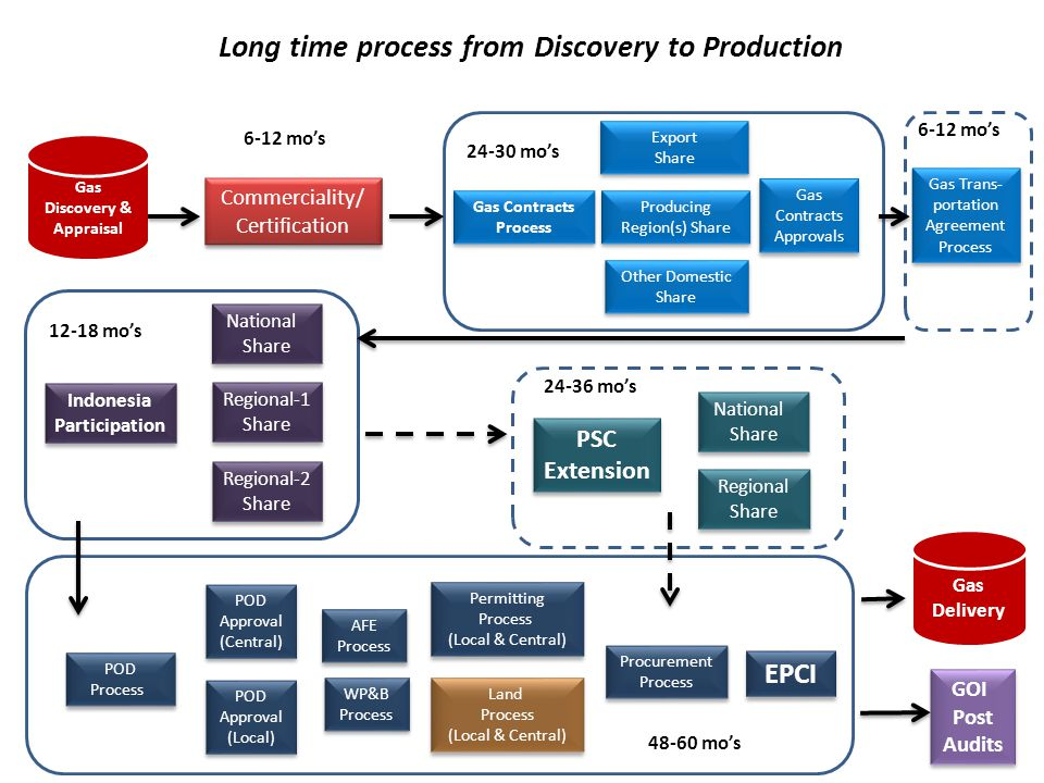 Long time process from Discovery to Production