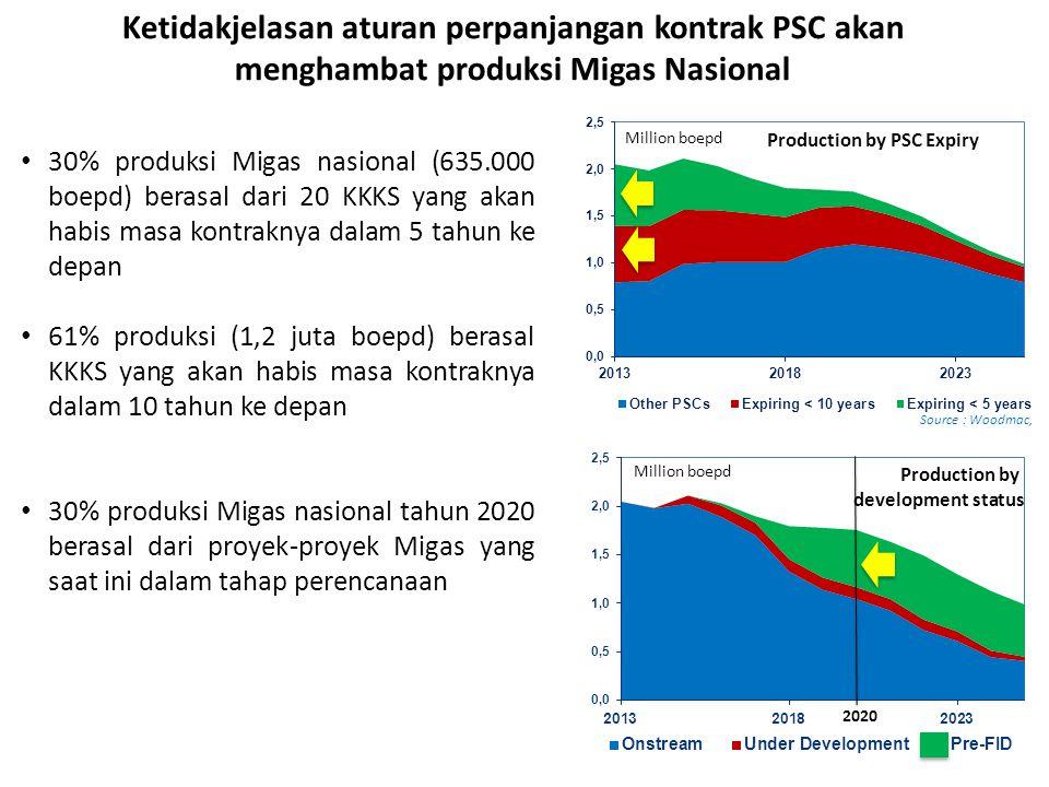 Ketidakjelasan aturan perpanjangan kontrak PSC akan menghambat produksi Migas Nasional