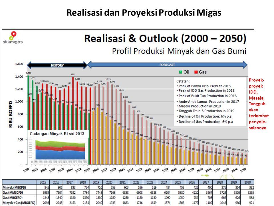 Realisasi dan Proyeksi Produksi Migas