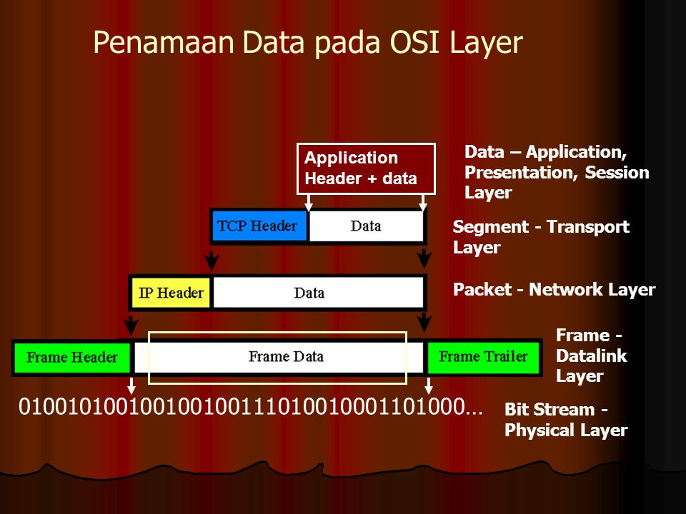 Penamaan Data pada OSI Layer