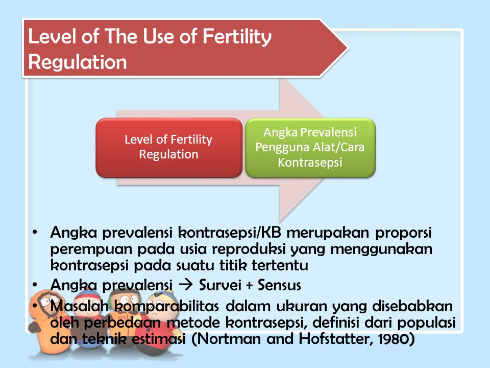 Level of The Use of Fertility Regulation