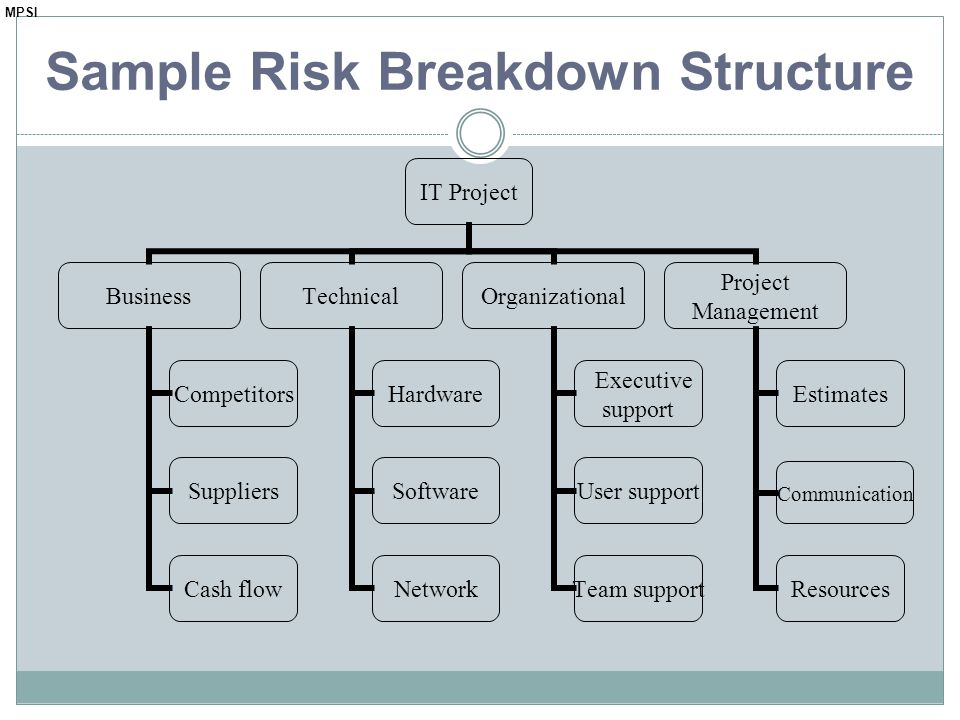 Sample Risk Breakdown Structure