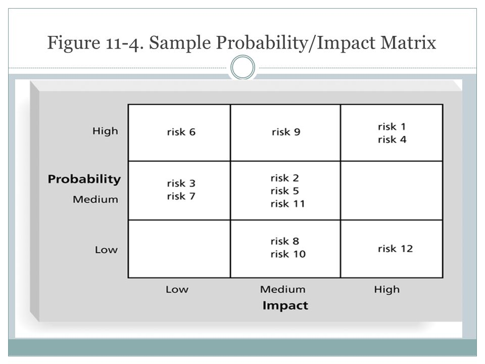 Figure 11-4. Sample Probability/Impact Matrix