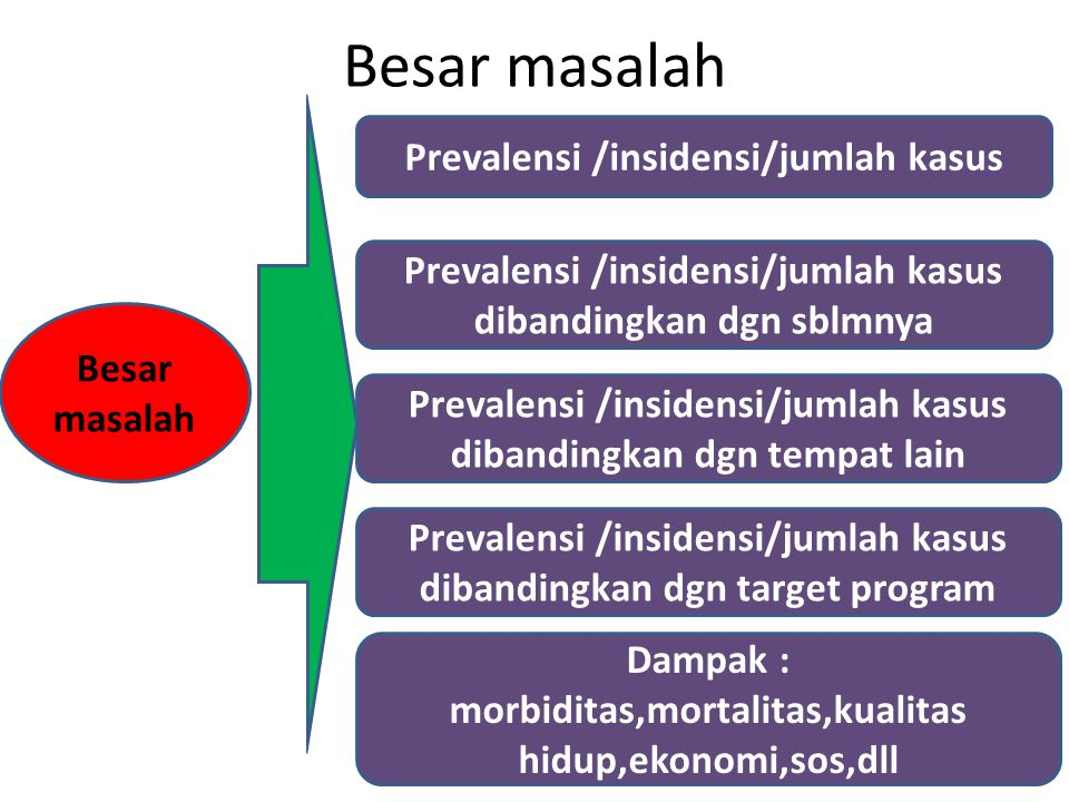 Besar masalah Prevalensi /insidensi/jumlah kasus