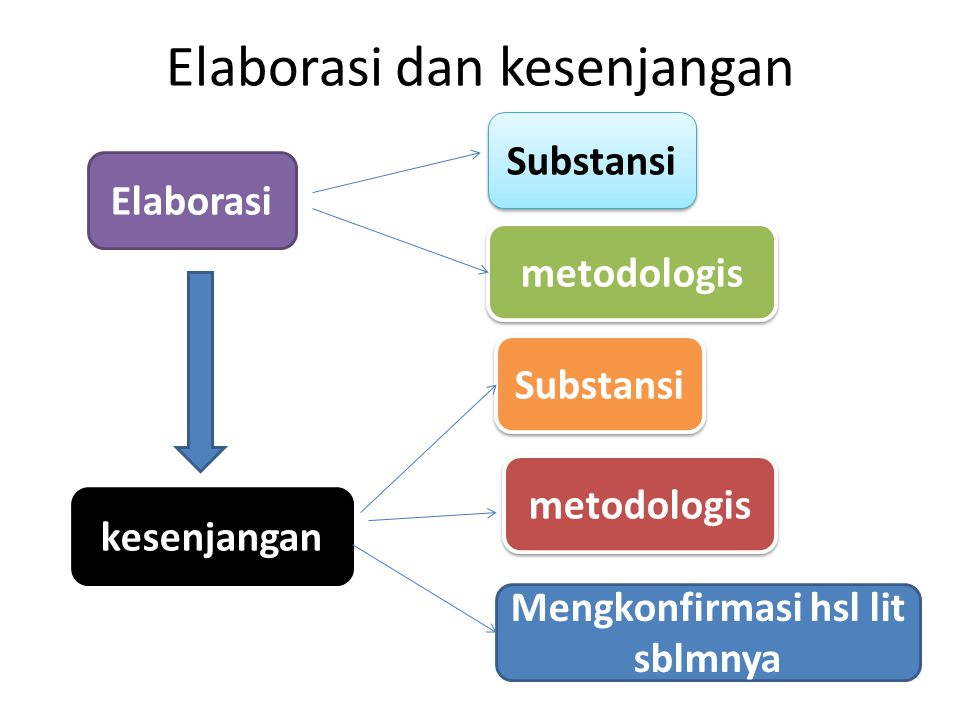 Elaborasi dan kesenjangan