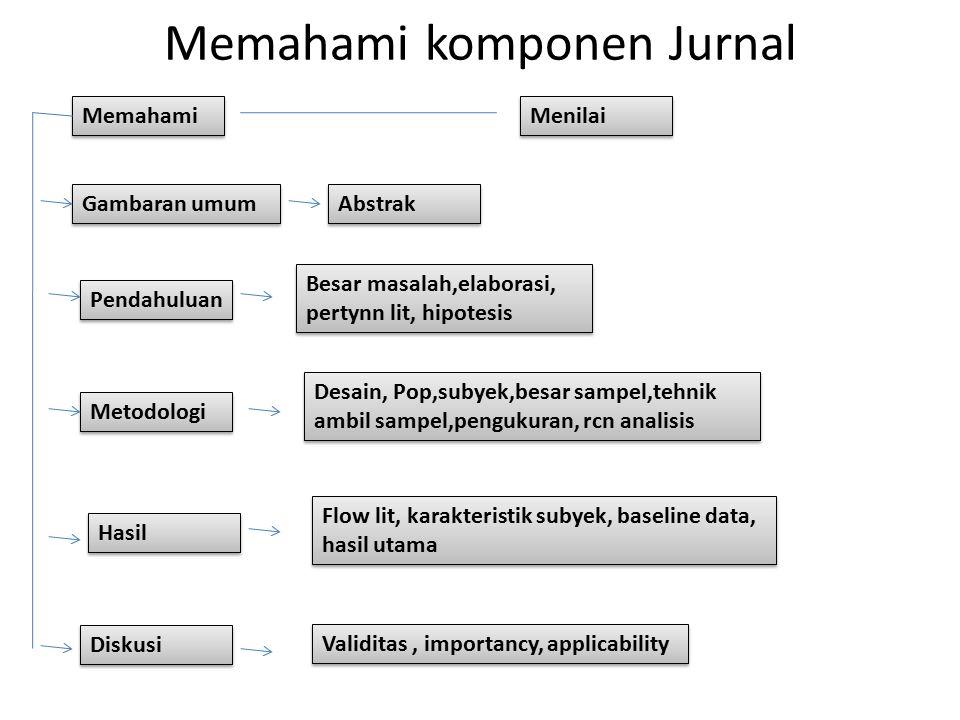 Memahami komponen Jurnal