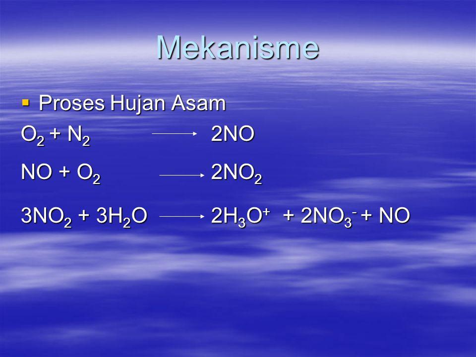 Mekanisme Proses Hujan Asam O2 + N2 2NO NO + O2 2NO2