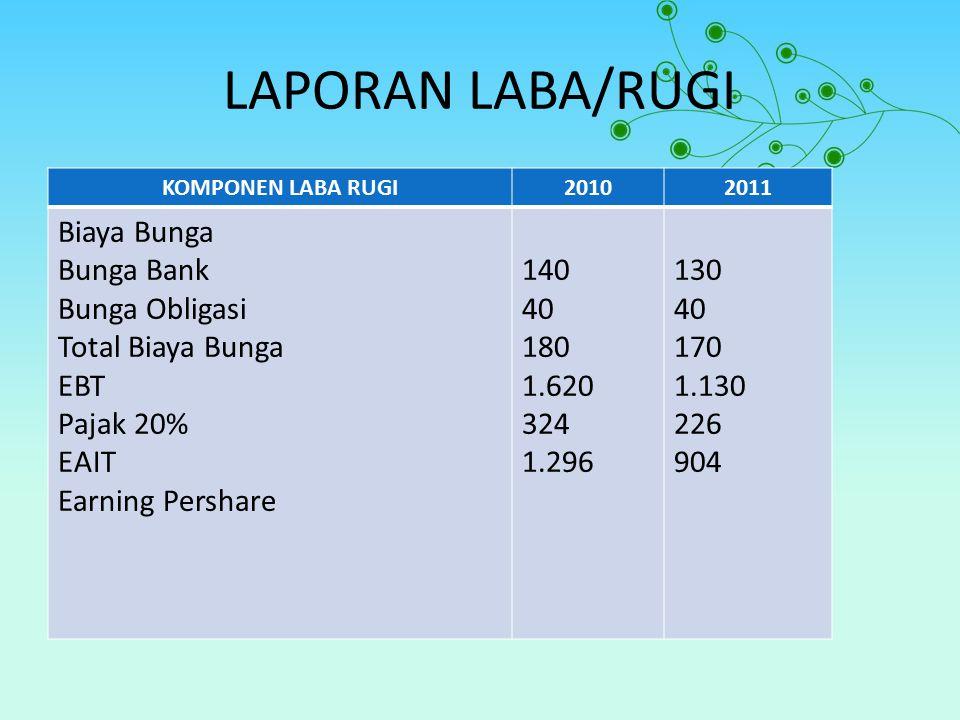 LAPORAN LABA/RUGI Biaya Bunga Bunga Bank Bunga Obligasi