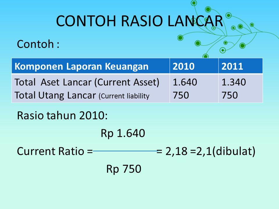 CONTOH RASIO LANCAR Contoh : Rasio tahun 2010: Rp 1.640 Current Ratio = = 2,18 =2,1(dibulat) Rp 750