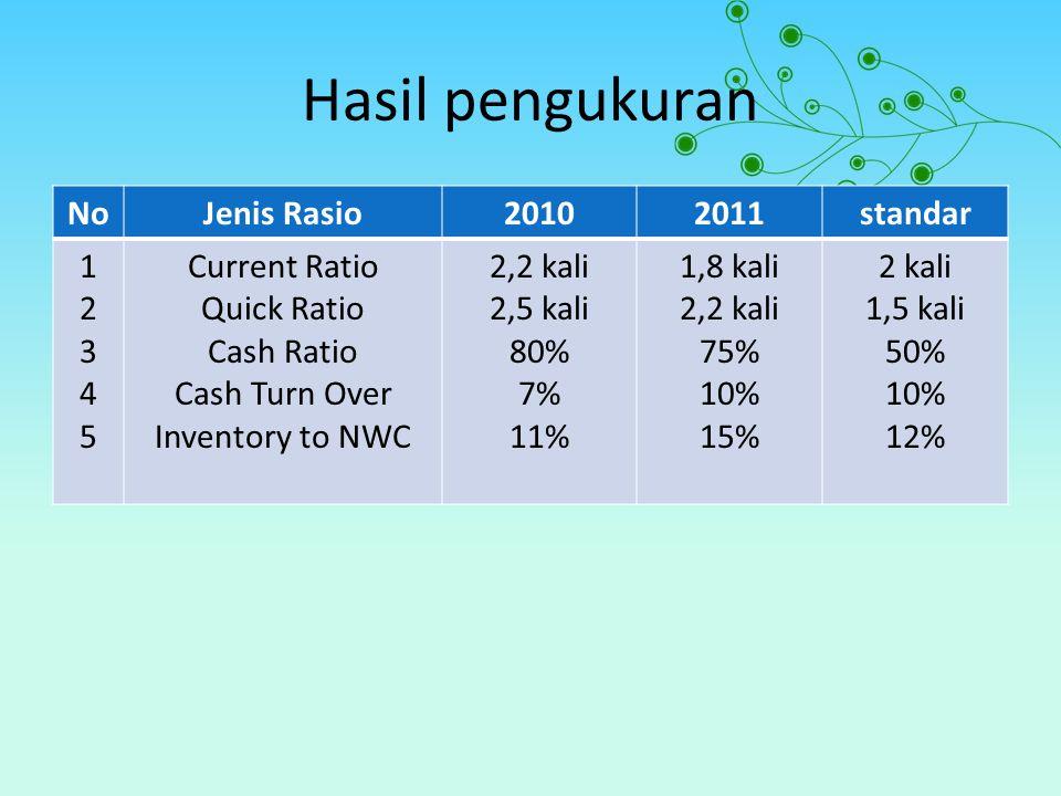 Hasil pengukuran No Jenis Rasio 2010 2011 standar 1 2 3 4 5