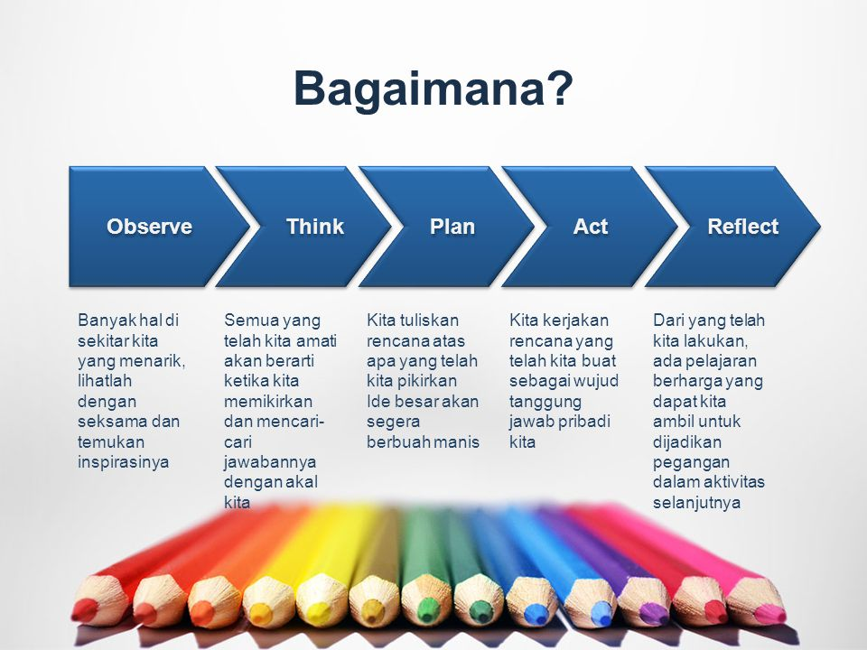 Bagaimana Observe Think Plan Act Reflect