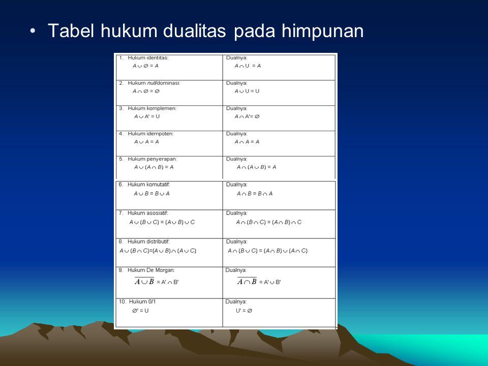 Tabel hukum dualitas pada himpunan