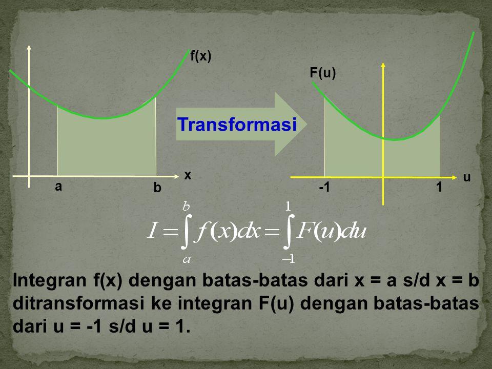 Integran f(x) dengan batas-batas dari x = a s/d x = b