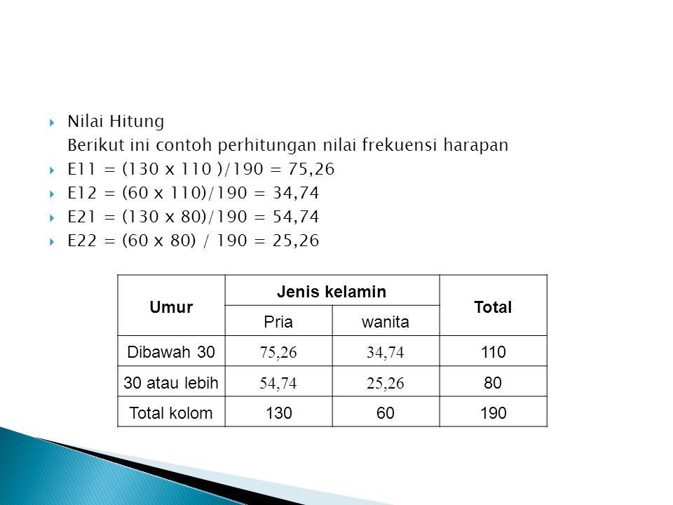 Nilai Hitung Berikut ini contoh perhitungan nilai frekuensi harapan. E11 = (130 x 110 )/190 = 75,26.