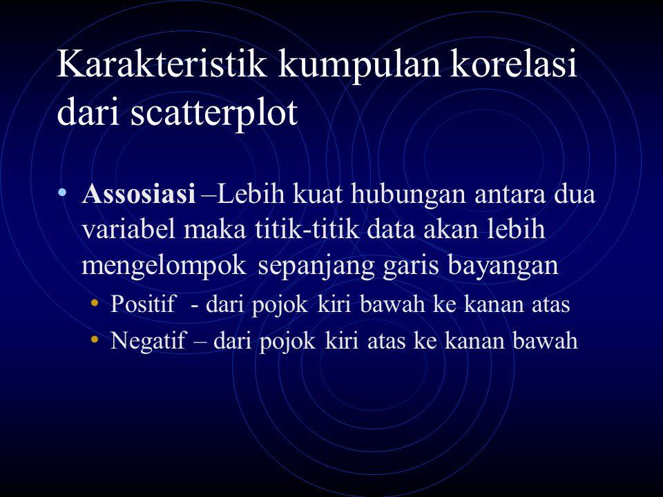 Karakteristik kumpulan korelasi dari scatterplot