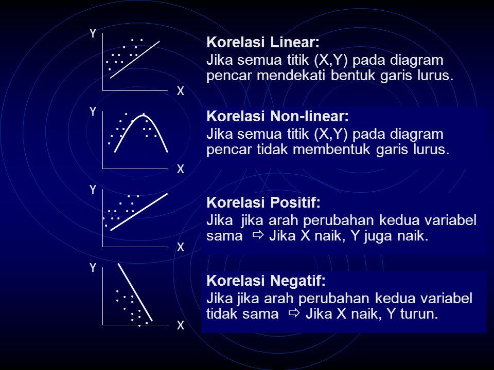 Y . . . . . . . . . . . . Korelasi Linear: Jika semua titik (X,Y) pada diagram pencar mendekati bentuk garis lurus.