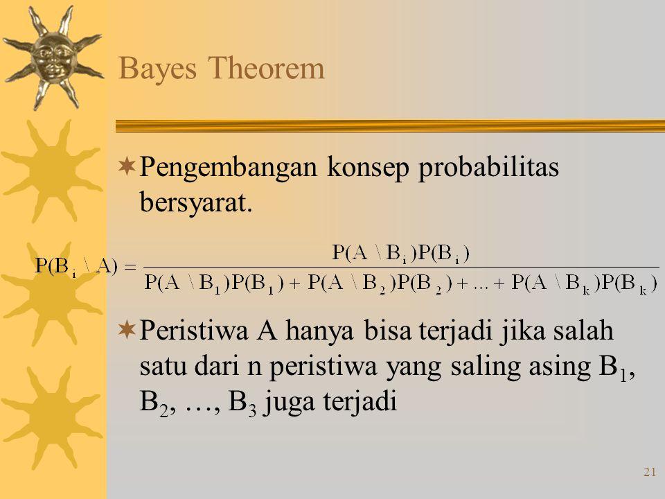 Bayes Theorem Pengembangan konsep probabilitas bersyarat.