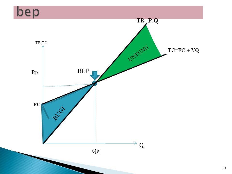 bep TR=P.Q TC=FC + VQ BEP Qe Q TR,TC RUGI UNTUNG Rp FC RUGI