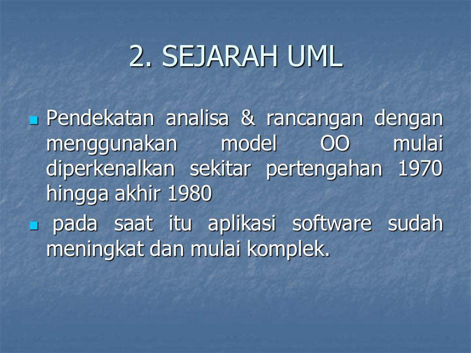 2. SEJARAH UML Pendekatan analisa & rancangan dengan menggunakan model OO mulai diperkenalkan sekitar pertengahan 1970 hingga akhir 1980.