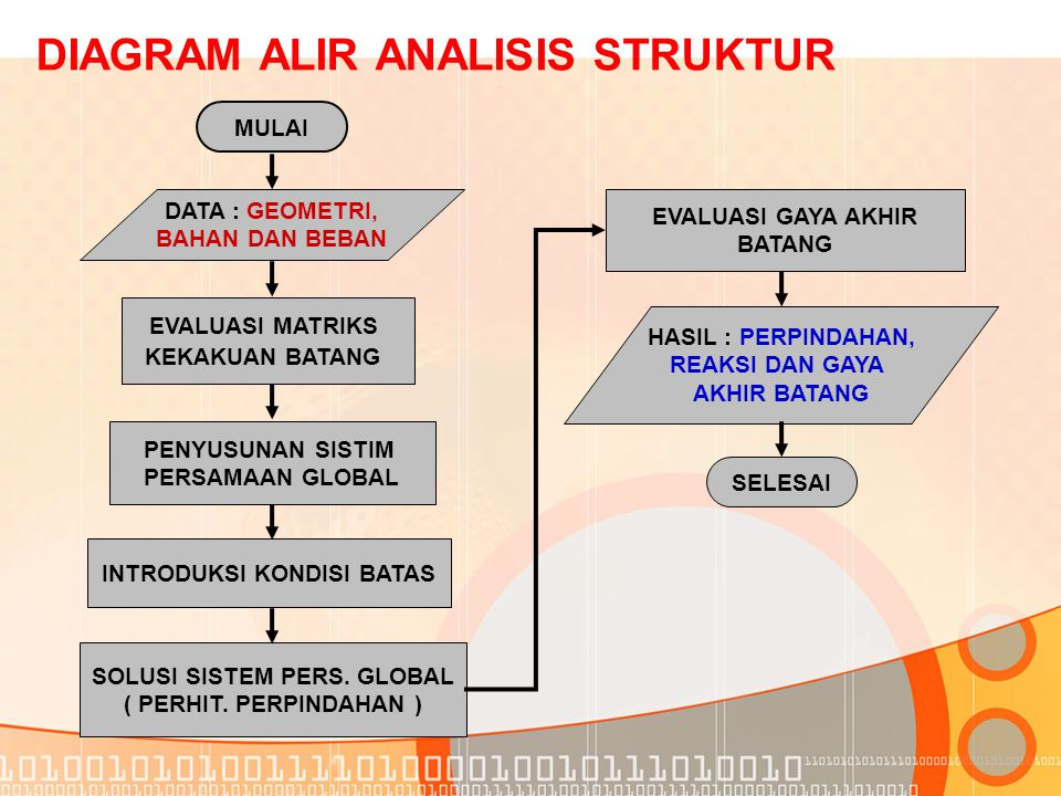 DIAGRAM ALIR ANALISIS STRUKTUR