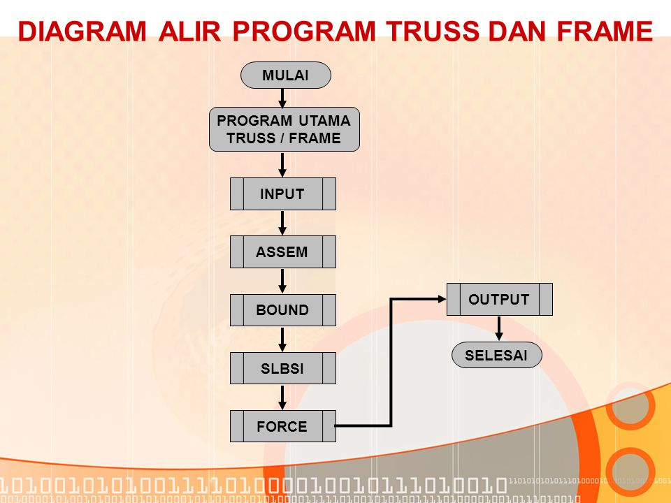 DIAGRAM ALIR PROGRAM TRUSS DAN FRAME