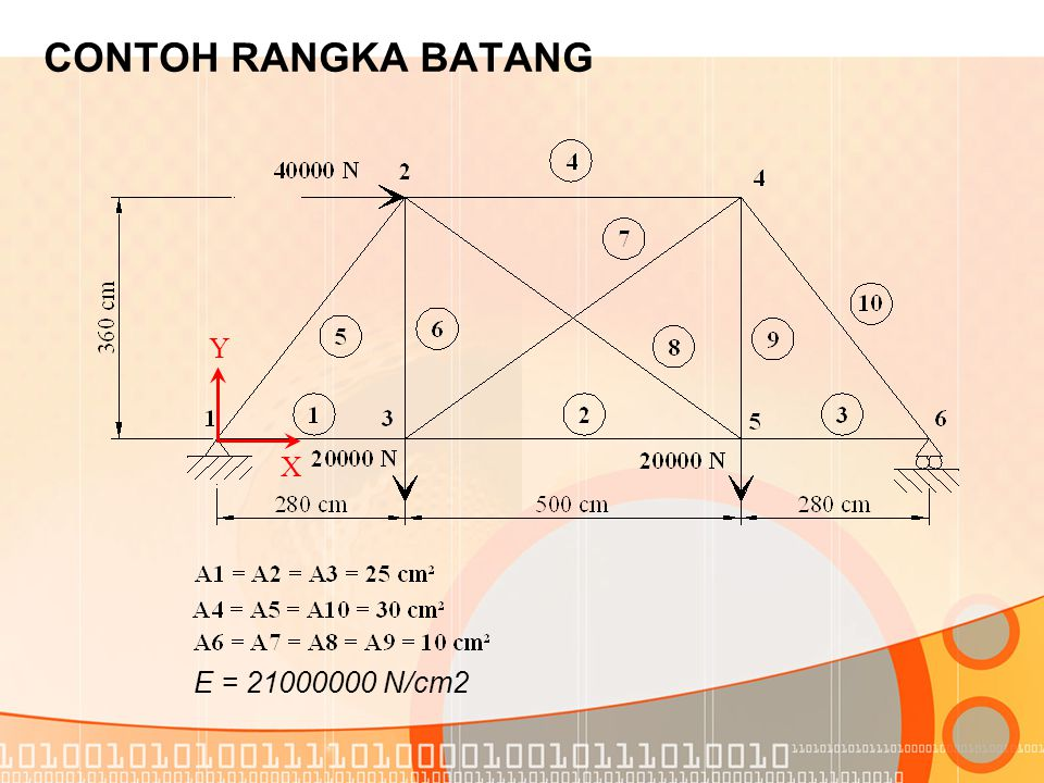 CONTOH RANGKA BATANG Y X E = 21000000 N/cm2