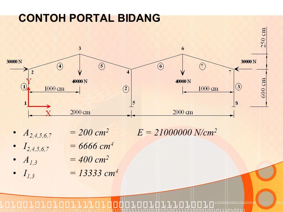 CONTOH PORTAL BIDANG A2,4,5,6,7 = 200 cm2 E = 21000000 N/cm2