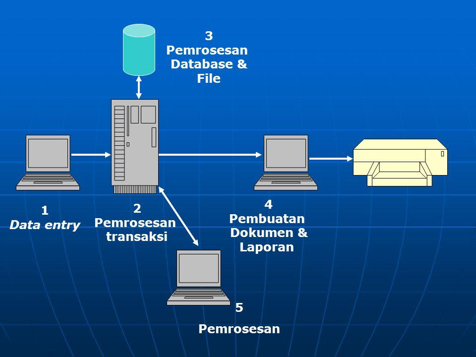 3 Pemrosesan. Database & File. 4. Pembuatan. Dokumen & Laporan. 1. Data entry. 2. Pemrosesan.