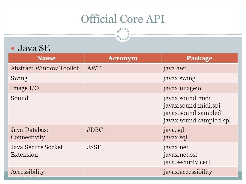 Official Core API Java SE Name Acronym Package Abstract Window Toolkit