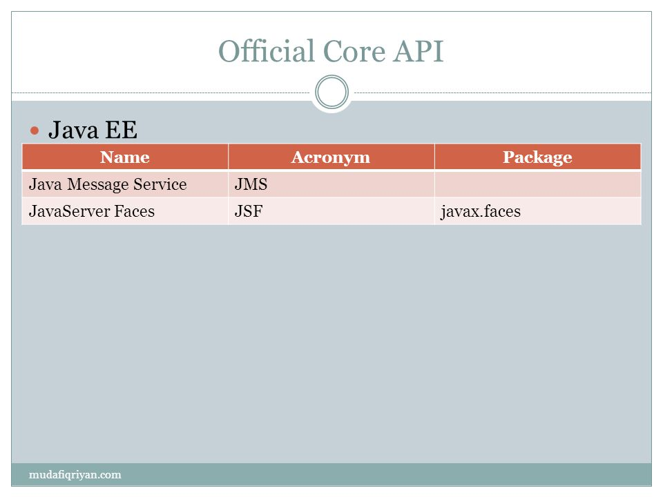 Official Core API Java EE Name Acronym Package Java Message Service