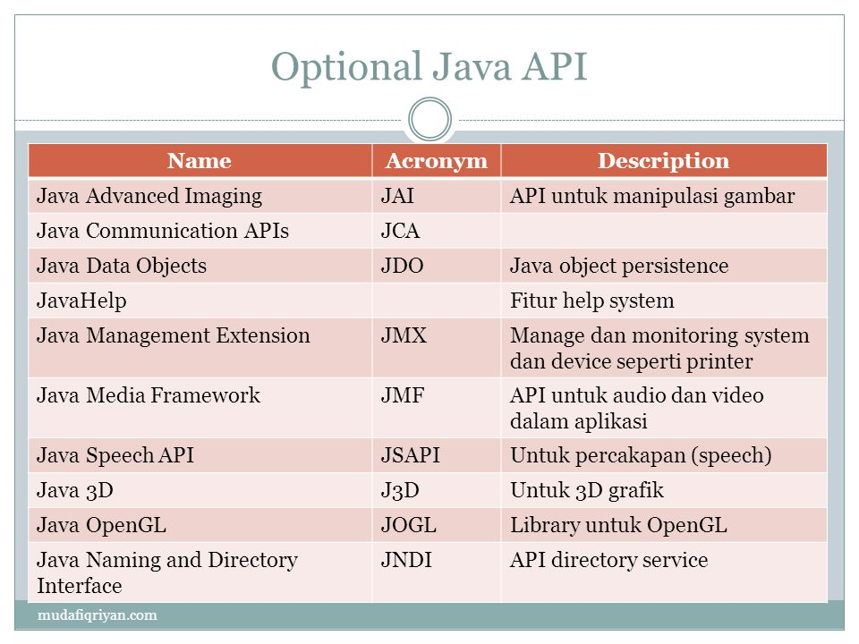 Optional Java API Name Acronym Description Java Advanced Imaging JAI