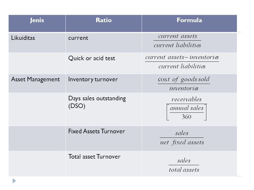 Jenis Ratio. Formula. Likuiditas. current. Quick or acid test. Asset Management. Inventory turnover.
