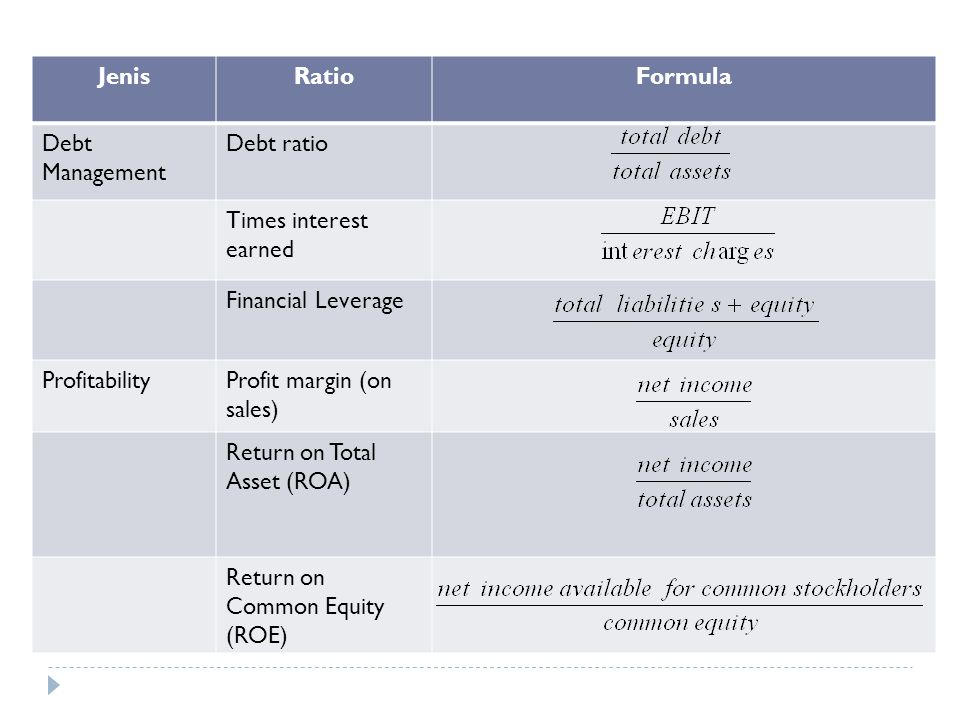 Jenis Ratio. Formula. Debt Management. Debt ratio. Times interest earned. Financial Leverage. Profitability.