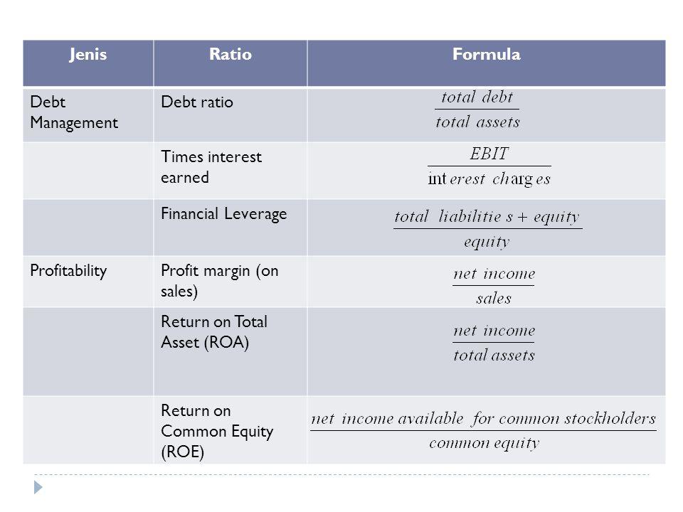 Jenis Ratio. Formula. Debt Management. Debt ratio. Times interest earned. Financial Leverage. Profitability.