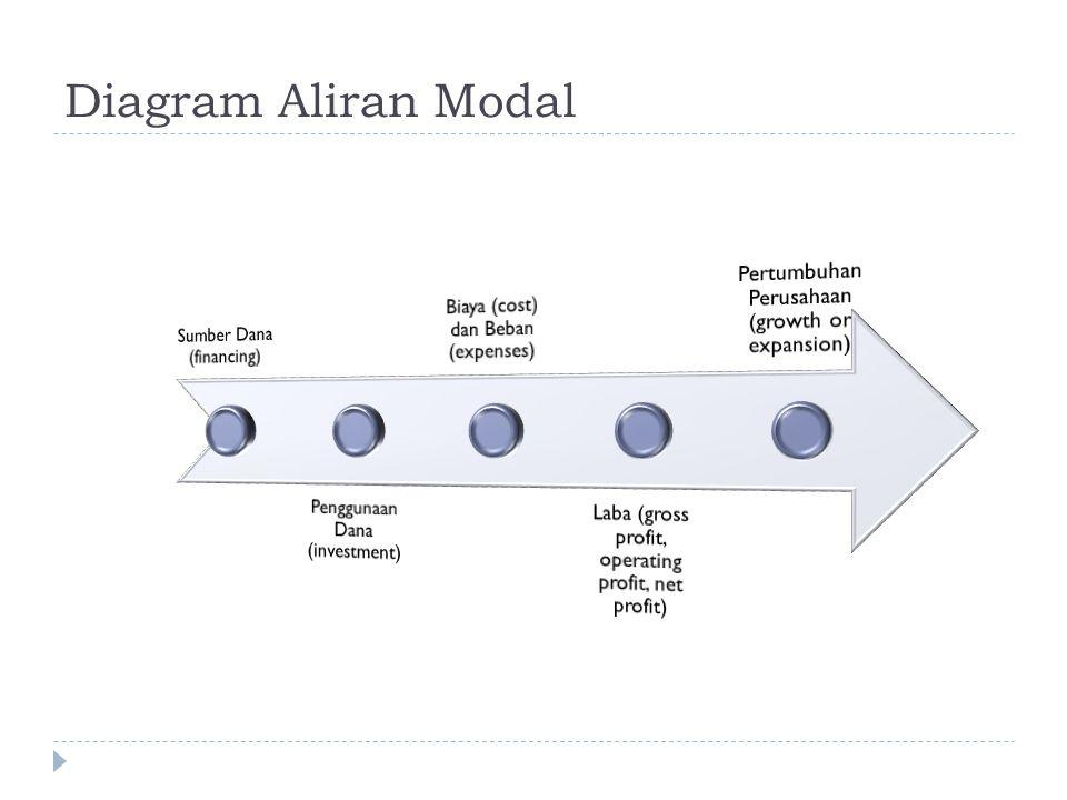 Diagram Aliran Modal Sumber Dana (financing)