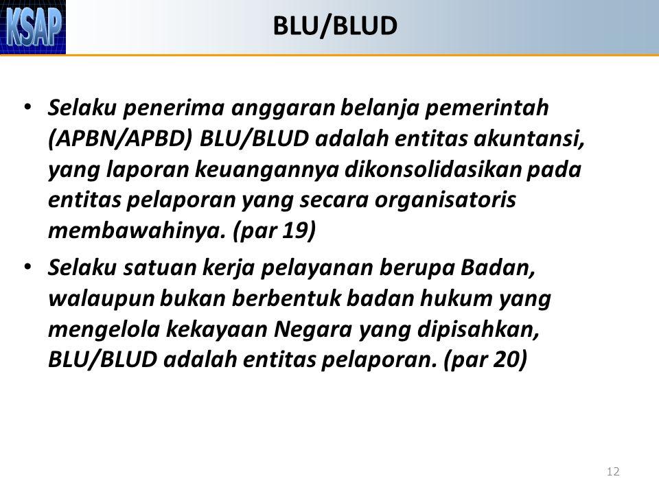 BLU/BLUD