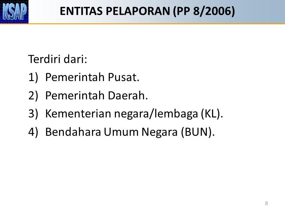 ENTITAS PELAPORAN (PP 8/2006)