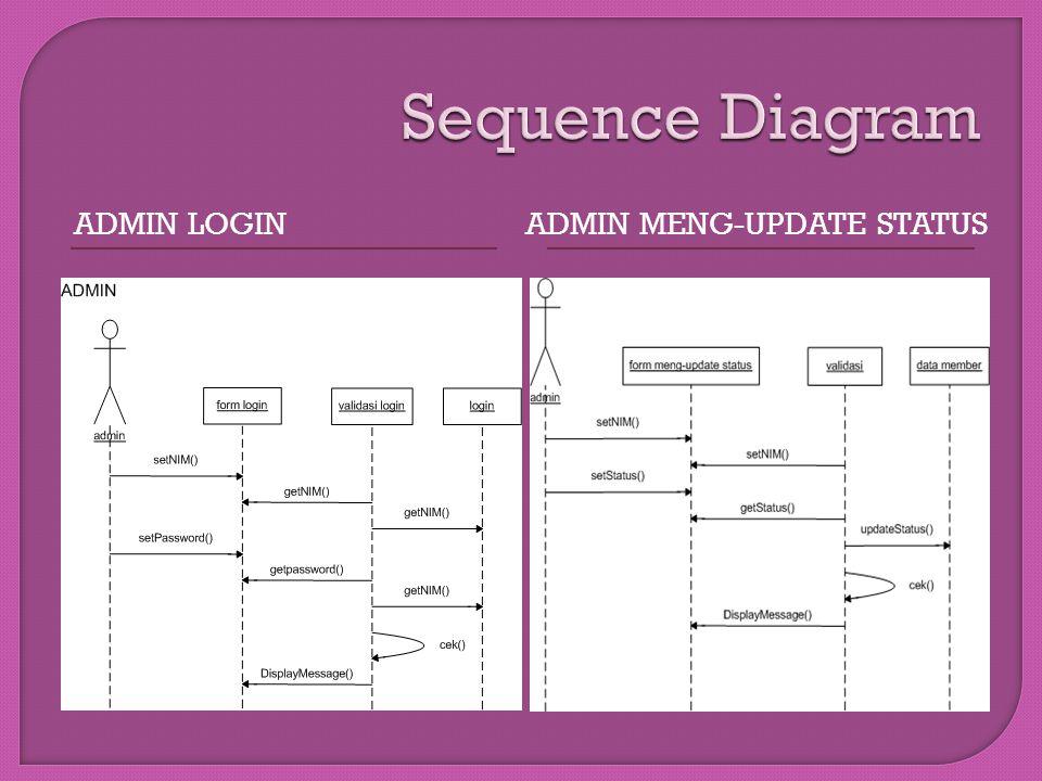 Sequence Diagram Admin login Admin meng-update status