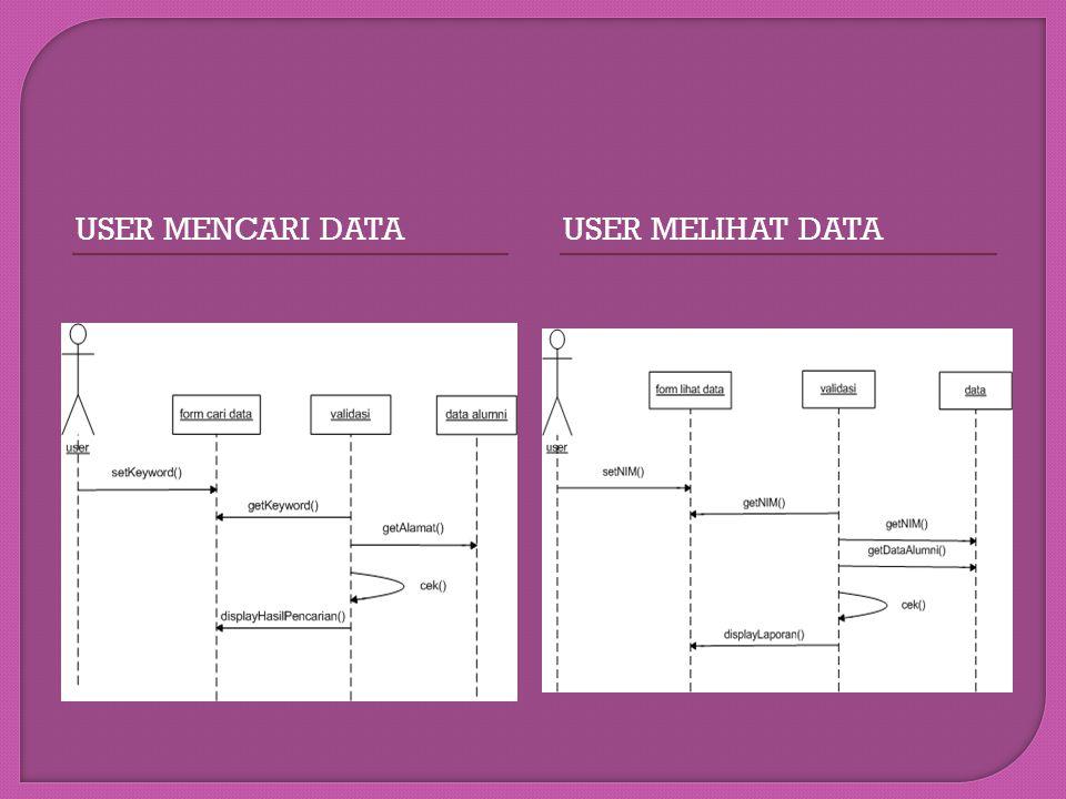 User mencari data USER MELIHAT DATA